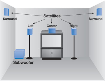 Installation Tips Home Theatre | HOME THEATER SYSTEM